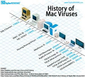 4 mac viruses
